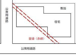 昔、使用されていた里道(赤線)。現在では機能が喪失し、個人の土地のように使用している場合。
