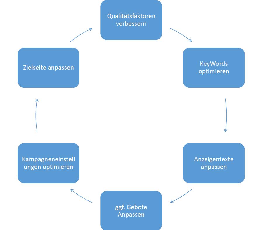 Der Zyklus einer Google AdWords Optimierung