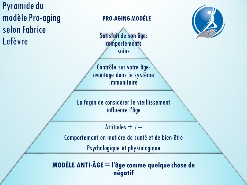 pro-aging; anti-aging; Probodyone; sante; Canet; âge; Fabrice Lefevre;