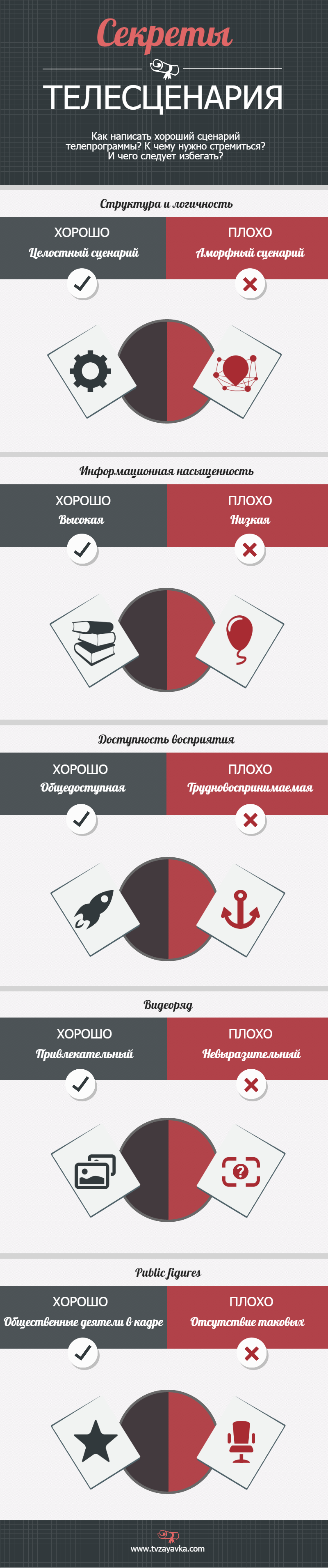 """Инфографика """"Секреты телесценария"""""""