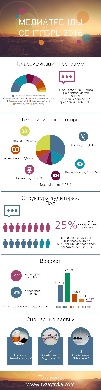 Структура аудитории, классификация программ, телевизионные жанры