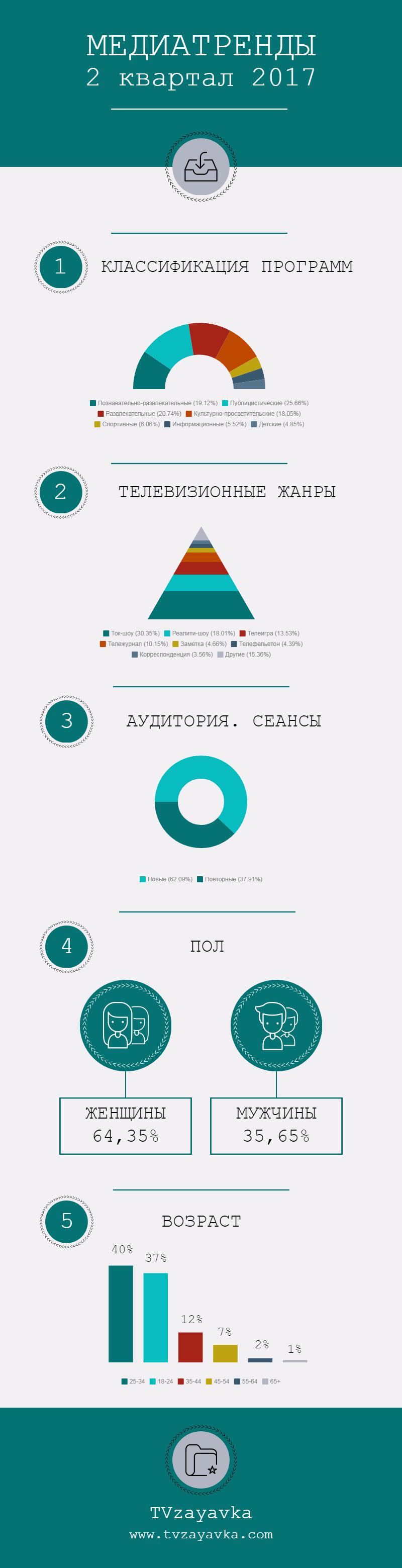 Классификация программ, жанры, структура аудитории, заявки, сценарии.