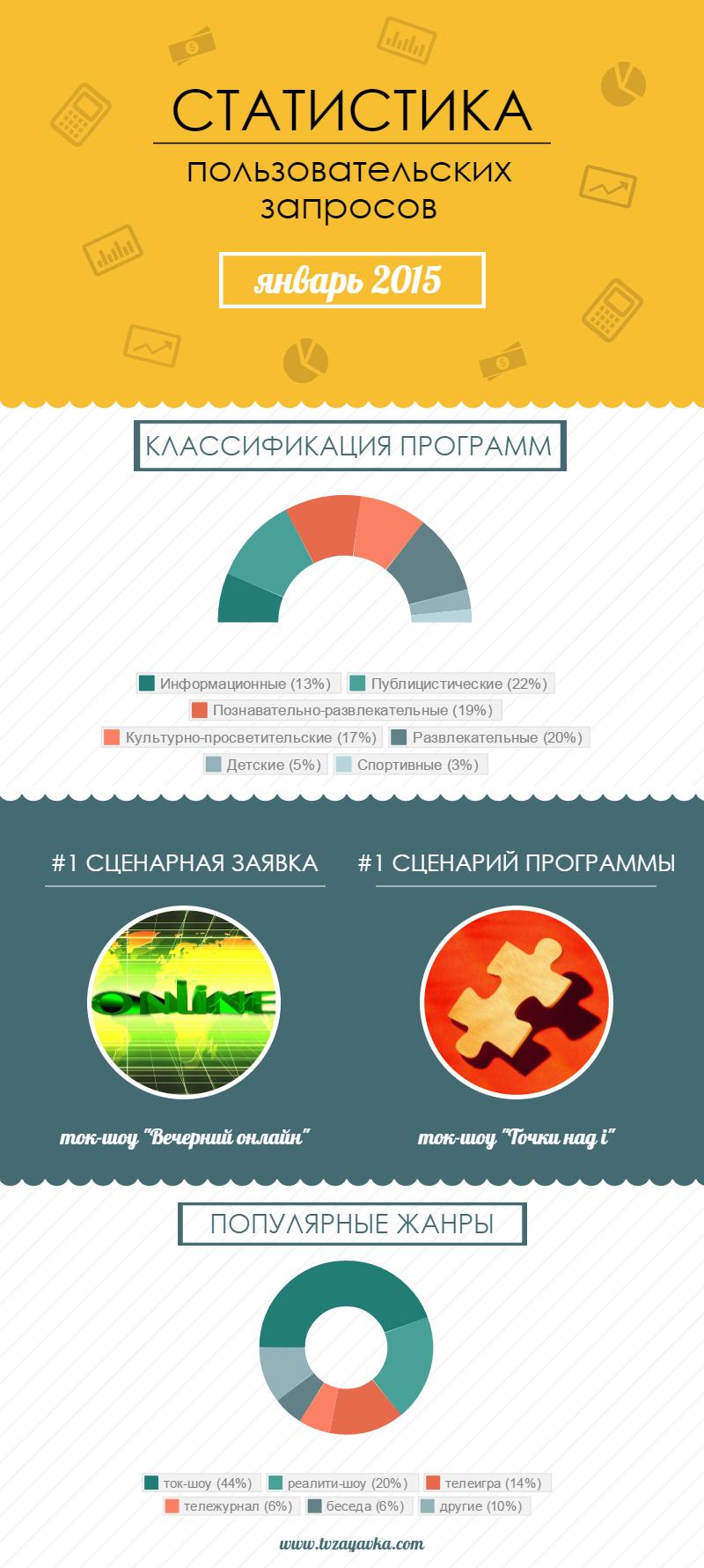 Статистика запросов: популярные жанры, заявки, сценарии телепрограмм