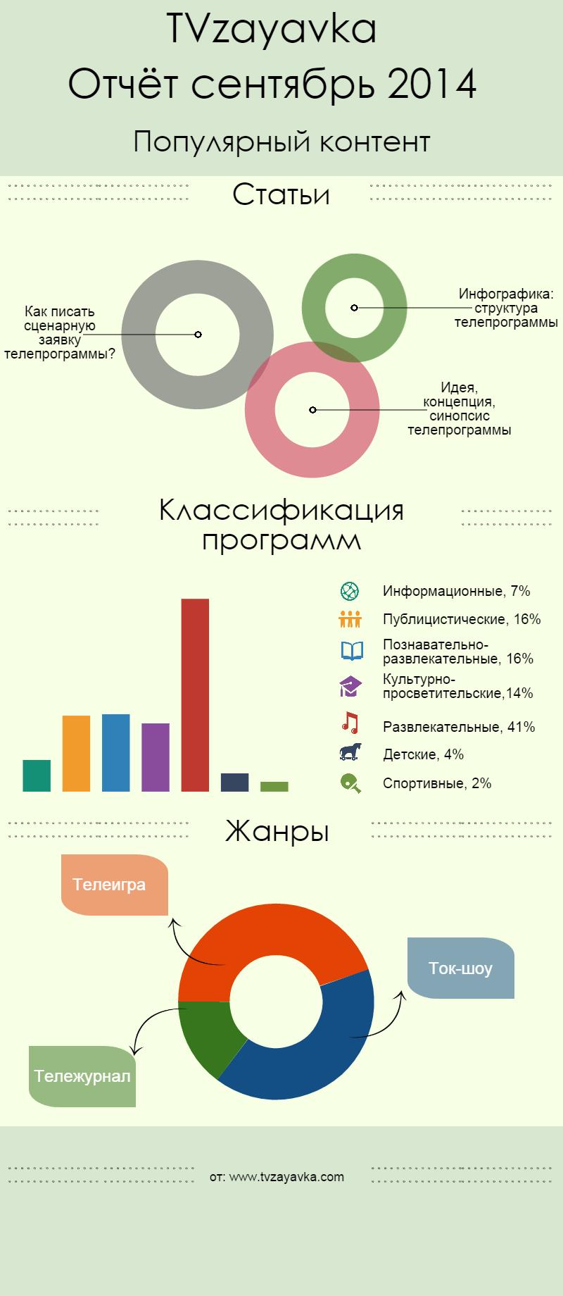 TVzayavka: популярный контент