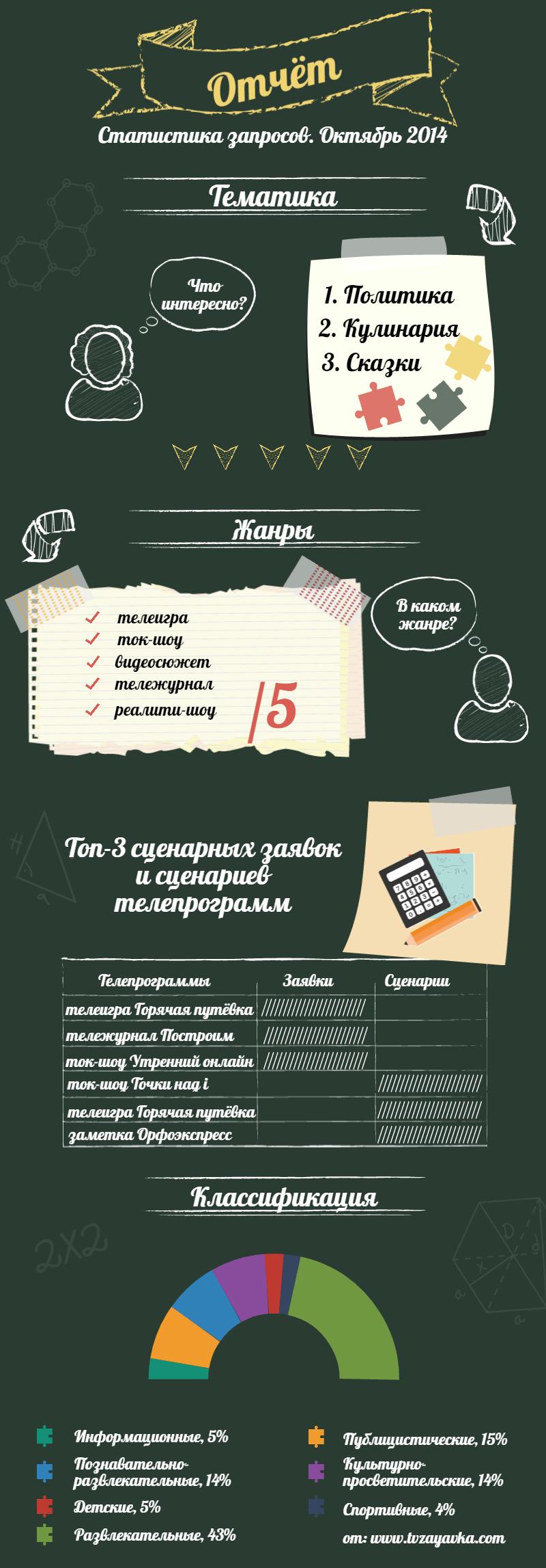 Статистика запросов. 10. 2014 г.