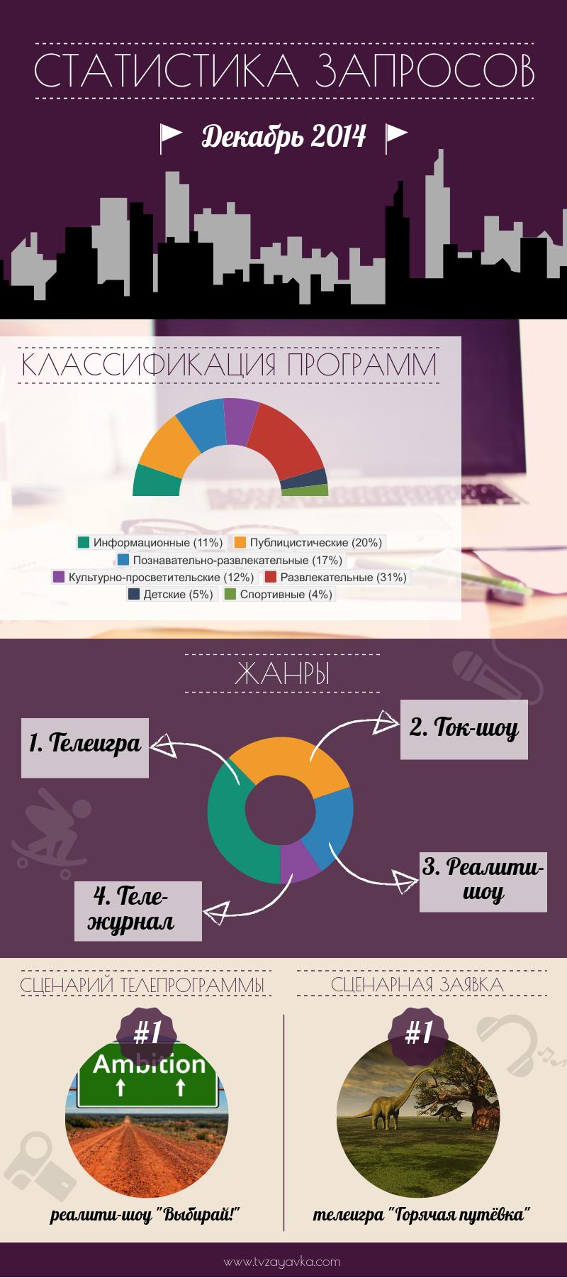 Статистика запросов. Декабрь 2014