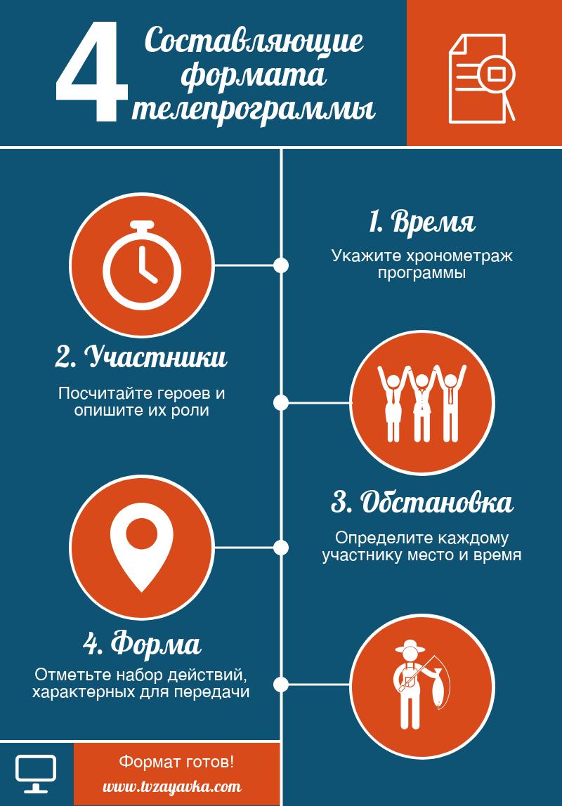 """Инфографика """"Составляющие формата телепрограммы"""""""