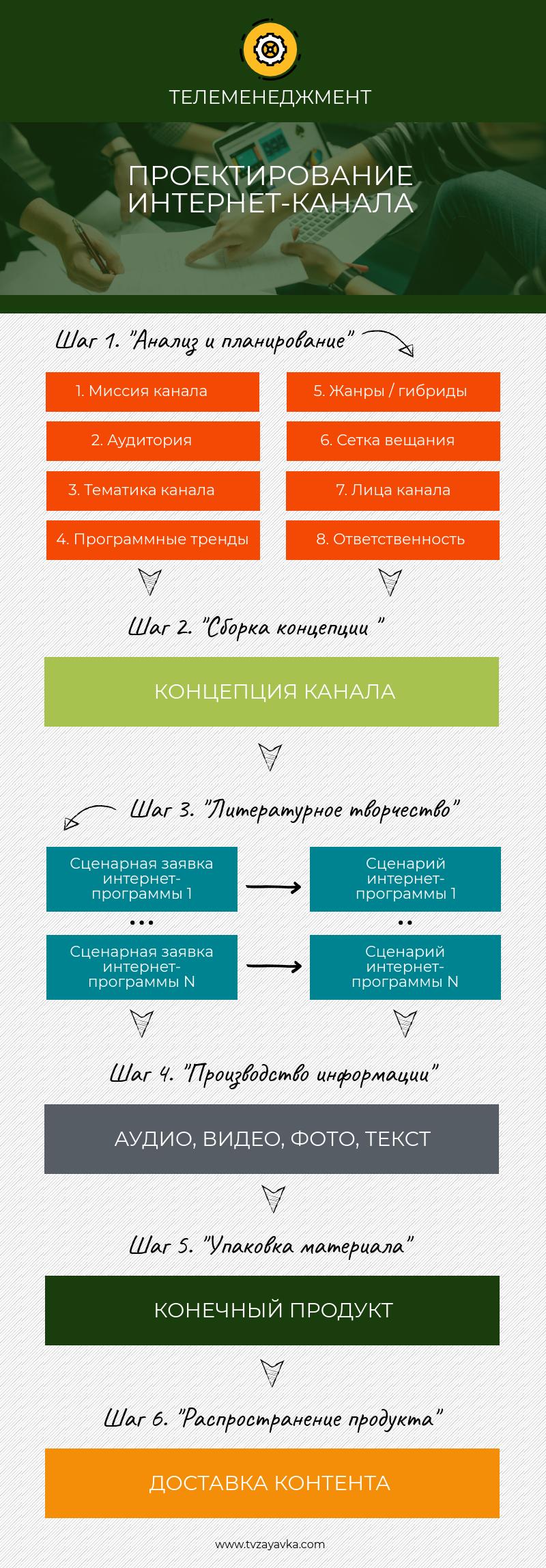 Проектирование интернет-канала