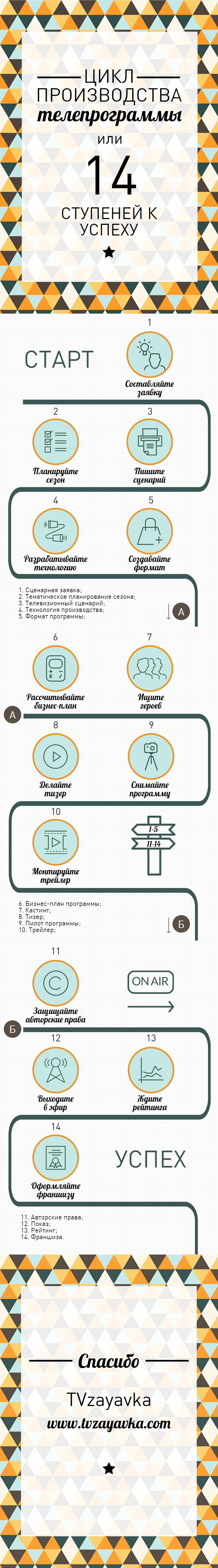 14 ступеней производственного цикла телепрограммы