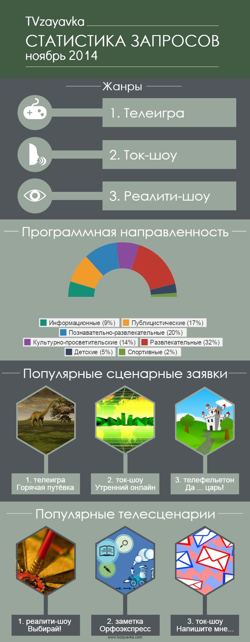 Статистика запросов. Ноябрь 2014