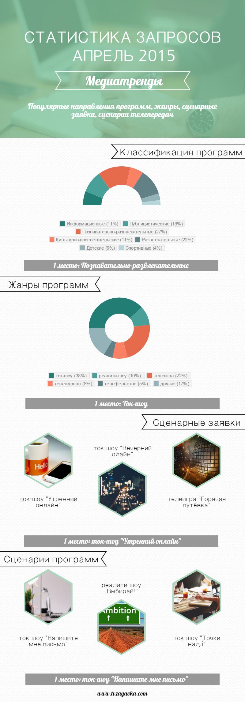 Статистика запросов: классификация телепрограмм, жанры, сценарные заявки, сценарии