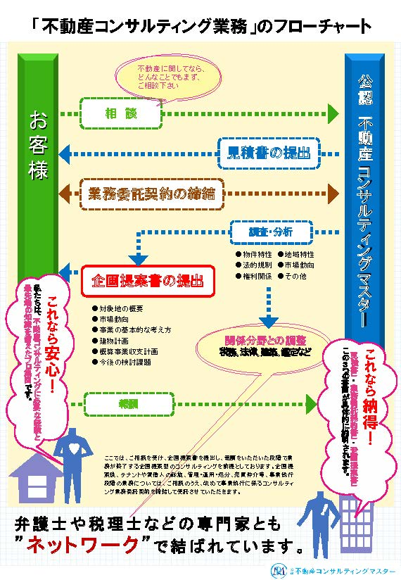 不動産コンサルティング業務のフローチャート|府中市不動産情報満載