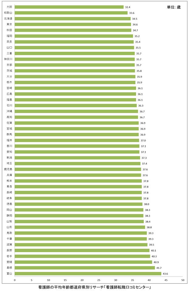 看護師平均年齢都道府県別ランキング