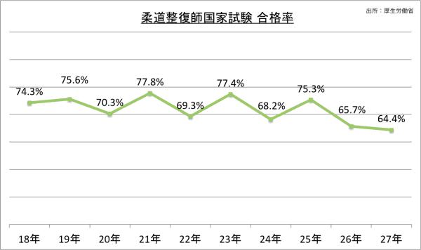 柔道整復師国家試験合格率のグラフ