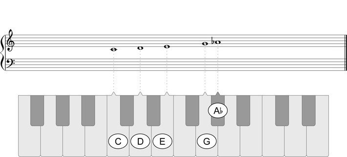 C Major b6 Pentatonic Scale - Play piano scales in all keys