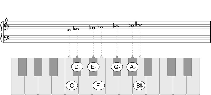 C Super Locrian bb7 Mode - Play piano scales in all keys