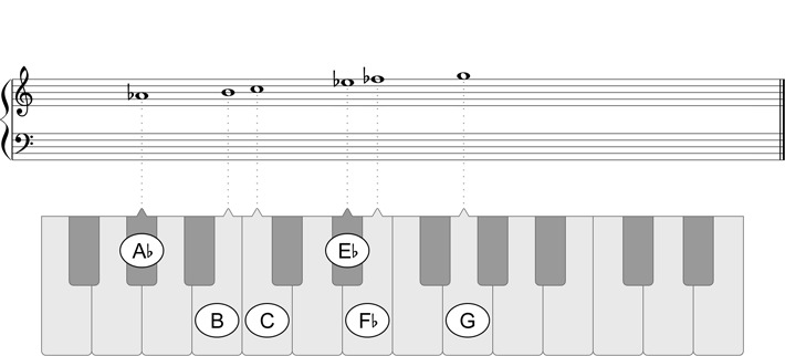 A-flat Augmented Scale - Play piano scales in all keys