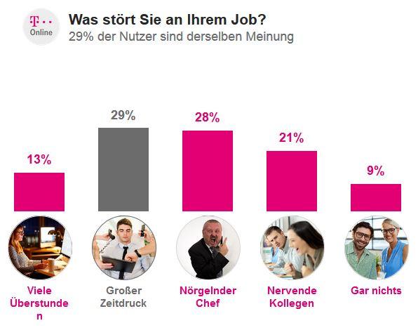 Ströer Digital Publishing GmbH, T-Online - Umfrage: Was stört Sie an Ihrem Job? - 11.02.2018