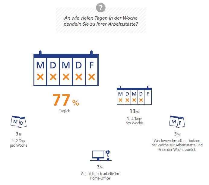 StepStone GmbH - Mobilitätsreport 2018 - An wie vielen Tagen in der Woche pendeln Sie zu Ihrer Arbeitsstätte?
