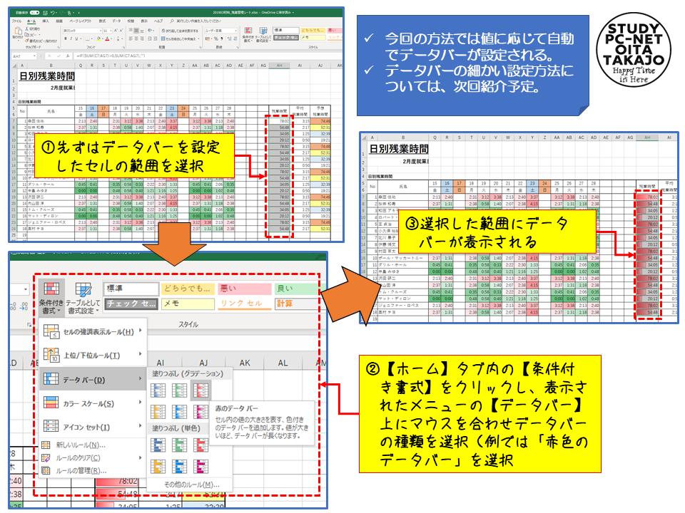 先ずは、データバーを設定したいセルの範囲を選択します。  次に、【ホーム】タブ内の【条件付き書式】をクリックし、表示されたメニューの【データバー】上にマウスを合わせデータバーの種類を選択すればセルに数値とともにデータバーが表示されます。