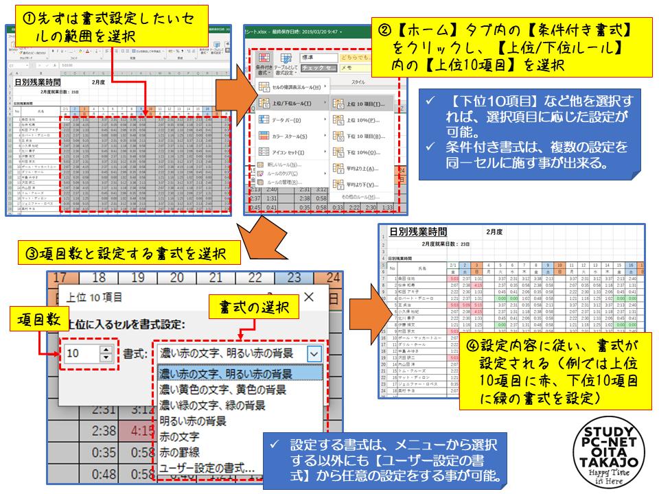 先ずは、設定を行うセルの範囲を選択します(比較したいセルのみを全て選択)。  次に【ホーム】タブ内の【条件付き書式】をクリックし、【上位/下位ルール】内の【上位10項目】を選択すると、項目数と書式を設定する画面が表示されるので必要な設定る行い【OK】を押せば設定は完了。