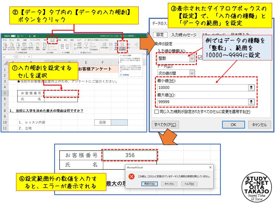 まず、入力規則を設定するセルを選択します。  次に【データ】タブ内の【データの入力規則】ボタンをクリックし、入力規則のダイアログボックスを表示させ、【設定】タブの「入力値の種類」と「データの範囲」を設定し【OK】をクリックすれば設定は完了。
