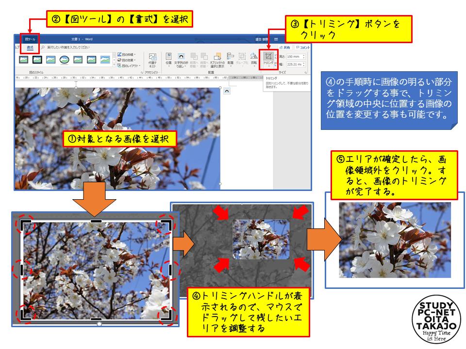 対象となる画像をマウスで選択し表示された【図ツール】の【書式】タブ内になる【トリミング】ボタンをクリックします。  するとトリミングハンドルが画像の角と各辺の中央に表示されるので、このハンドルをドラッグして最終的に表示させておきたいエリアを調整します。  調整が終わったら、画像以外のエリアをクリックすれば画像のトリミングは完了です。