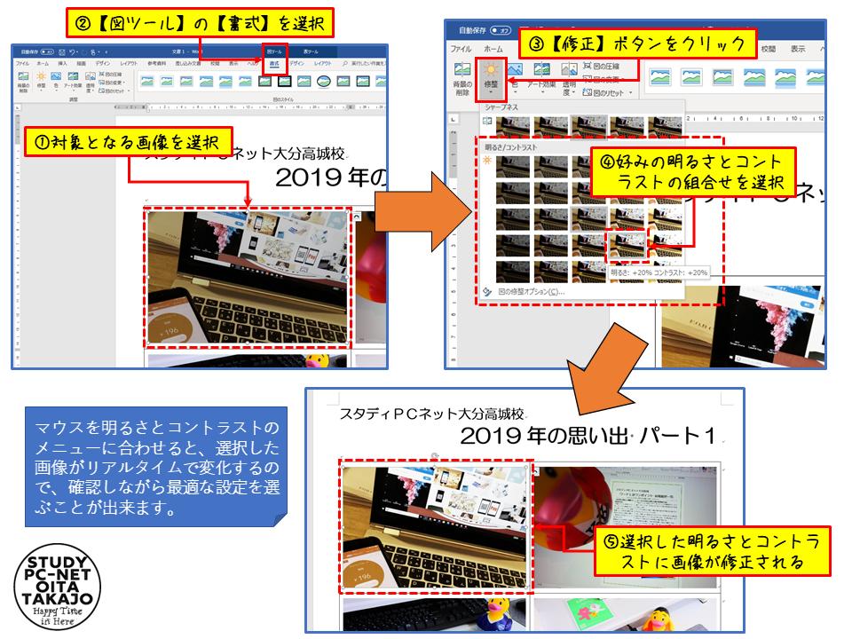 まずは、加工したい画像をマウスでクリックして選択します。  画像を選択すると、【図ツール】の【書式】タブが出てくるので、そこを選択。  【調整】リボン内に【修正】ボタンがあるのでそこをクリックし、表示されたメニューの【明るさ/コントラスト】から好みの組合せを選択すれば完了です。