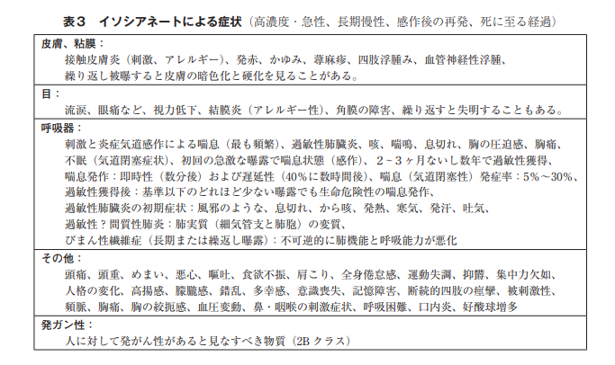 http://www.asahikawa-med.ac.jp/dept/mc/healthy/jsce/jjce21_1_82.pdf#search='%E3%82%A4%E3%82%BD%E3%82%B7%E3%82%A2%E3%83%8D%E3%83%BC%E3%83%88+%E5%8D%B1%E9%99%BA%E6%80%A7'