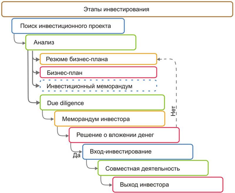 прямые инвестиции в Одессе и Украине