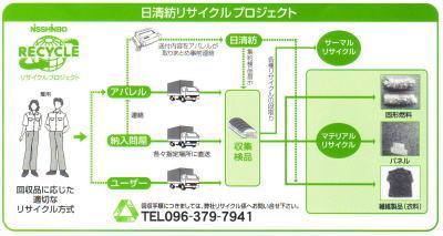 日清紡リサイクルプロジェクト