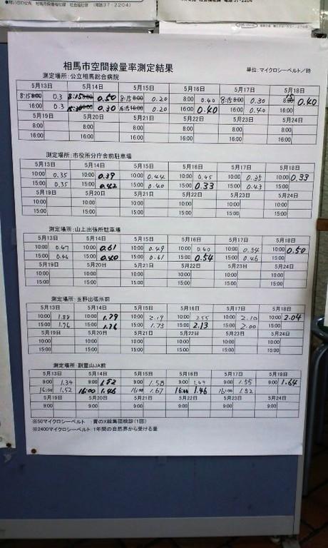相馬市役所内に掲示されていた放射線量