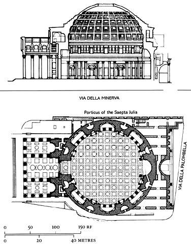 Rome : Le Panthéon (Coupe et Plan) - Italie - Hadrien