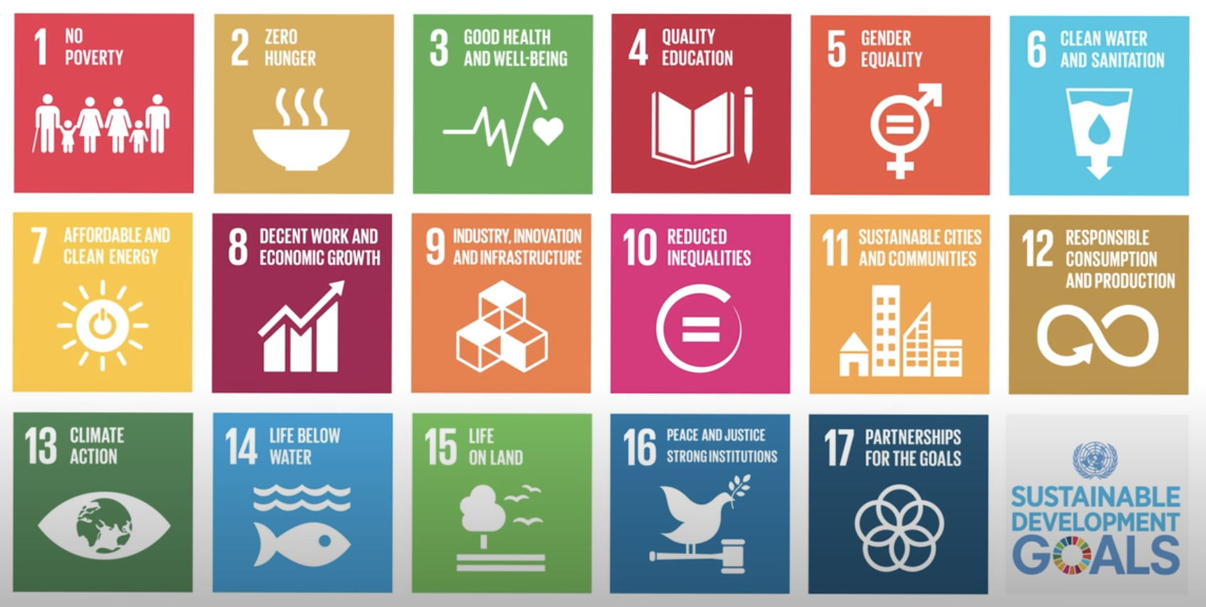 Understanding the Dimensions of Sustainable Development