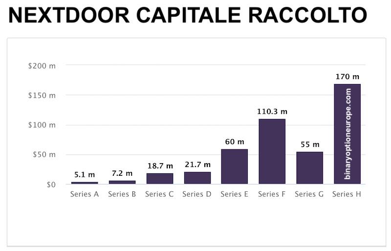 azioni nextdoor capitale raccolto