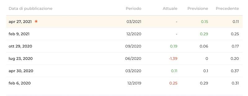 azioni twitter quotazioni risultati quadrimestrali perdite profitti