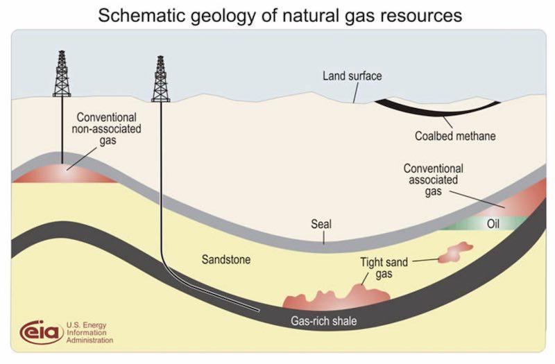 produzione gas naturale infografica