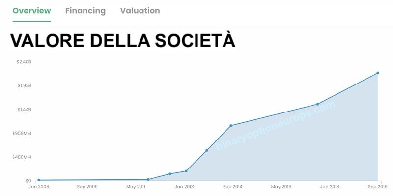 azioni nextdoor valore societa