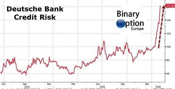 crisi deutsche bank 2016 licenziati italia