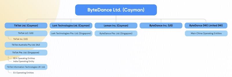 azioni bytedance tiktok