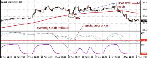 indicatori forex ciclici