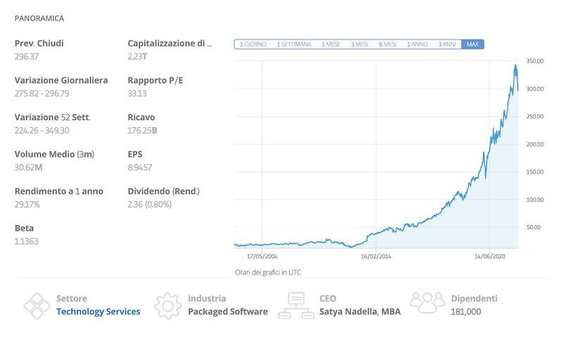 andamento azioni microsoft msft borsa nasdaq tempo reale
