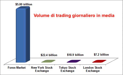 volume e liquidità nel mercato forex