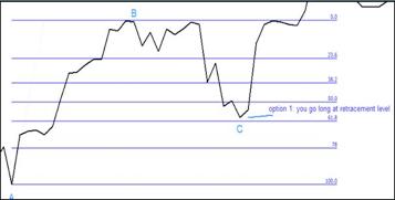 Fibonacci prima opzione