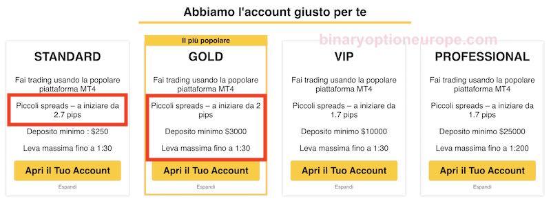 tradefw conti spread commissioni costi prelievio deposito