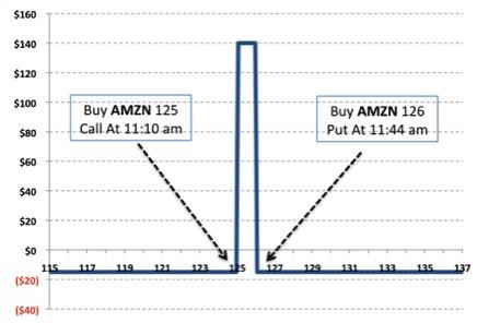 strategia hedging copertura trading opzioni binarie