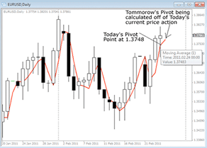 indicatori forex pivot points