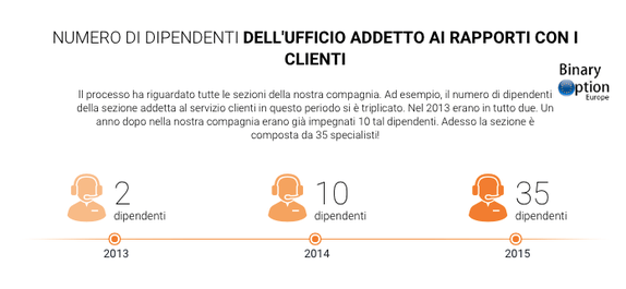 dipendenti iq option