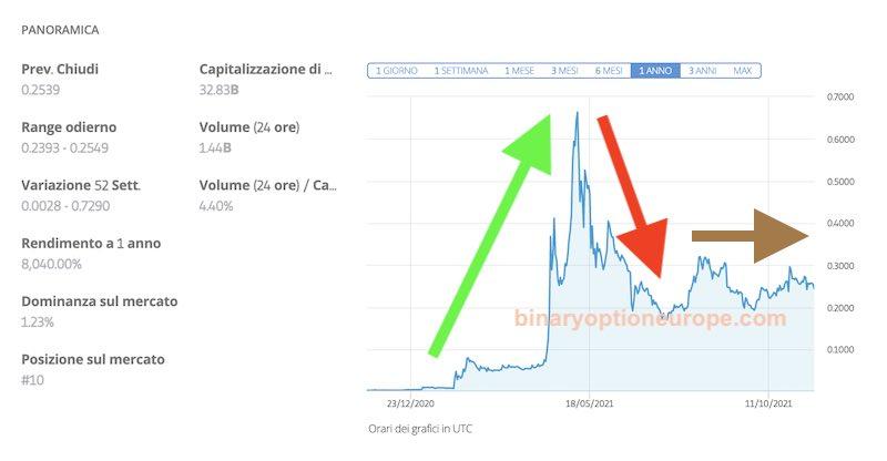 come comprare dogecoin prezzi e previsioni