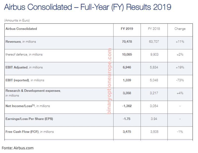 azioni airbus risultato operativo previsioni